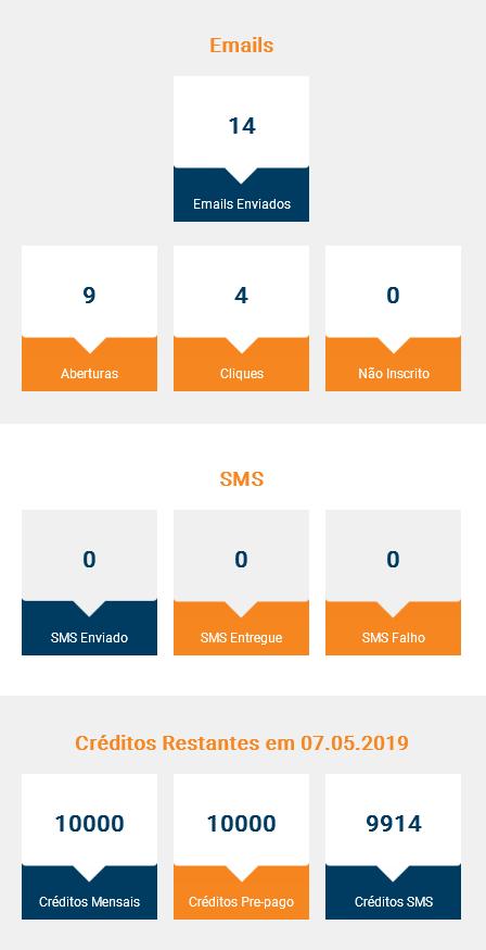 Reporte mensal de emails e SMS
